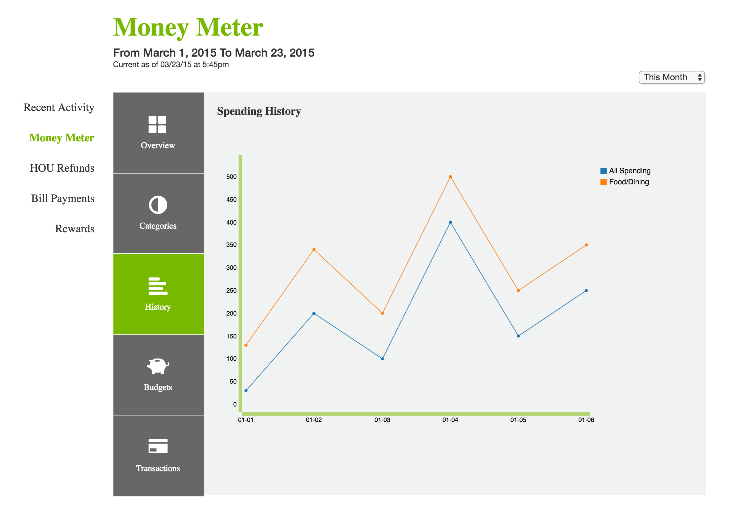 Money Meter Line Chart Final Design