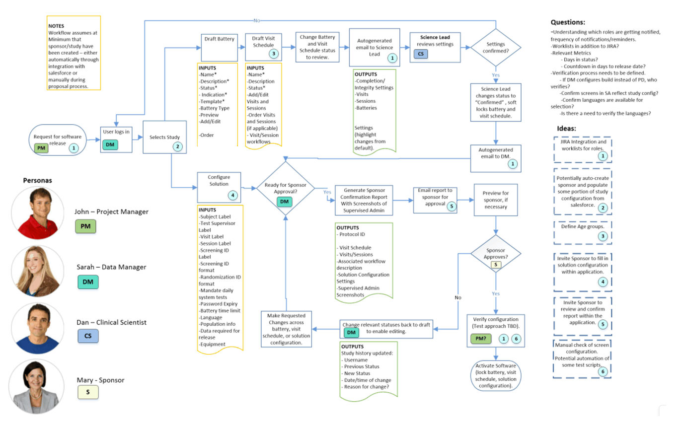 clinical trials workflow